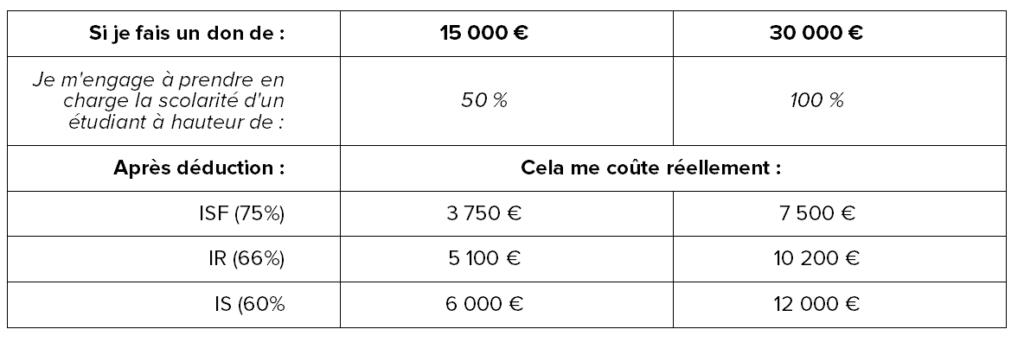 Dons et déductions d'impôts PGE