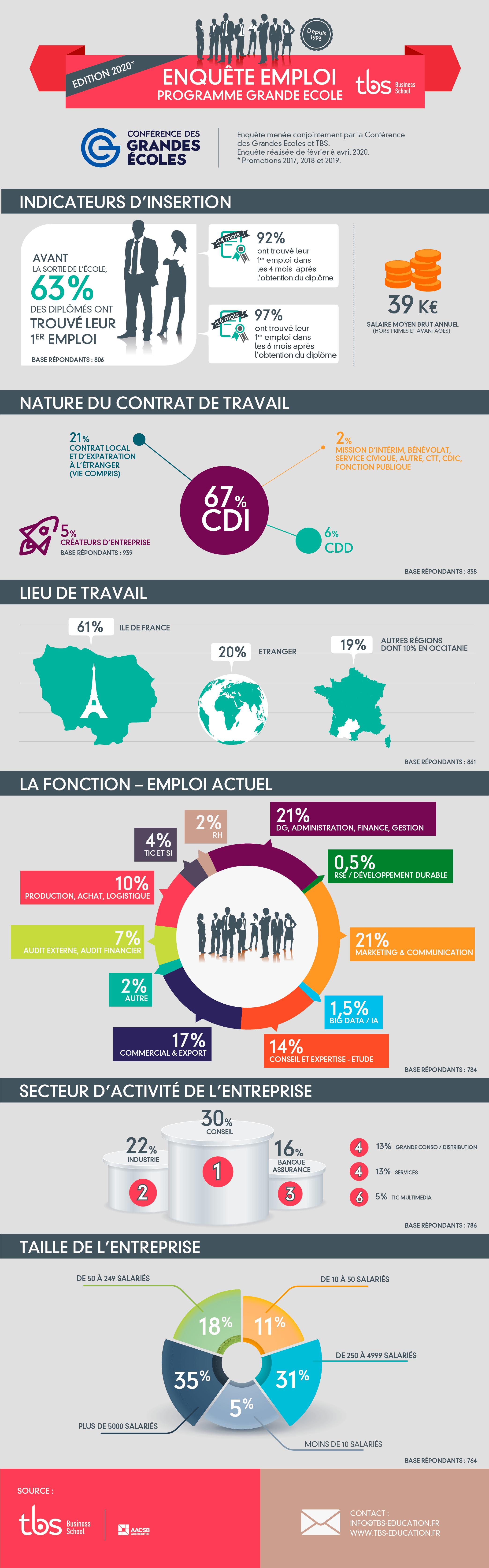 Tbs Enquete Emploi 2020
