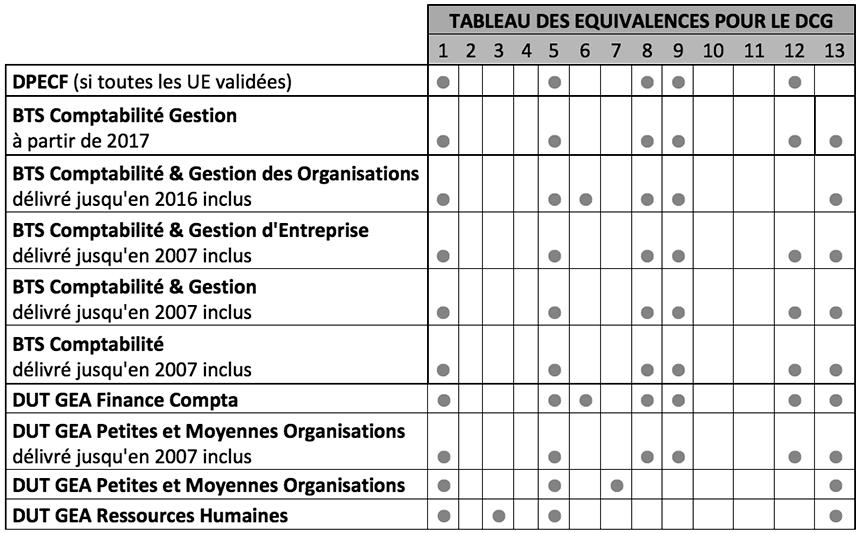 Tableau Equivalences Dcg