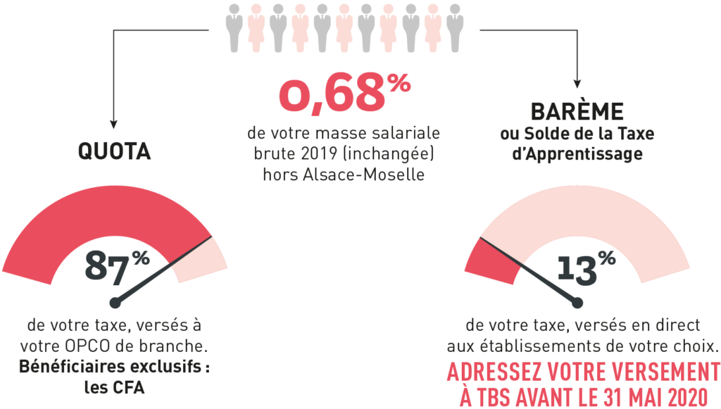 Taxe Apprentissage Tbs Repartition